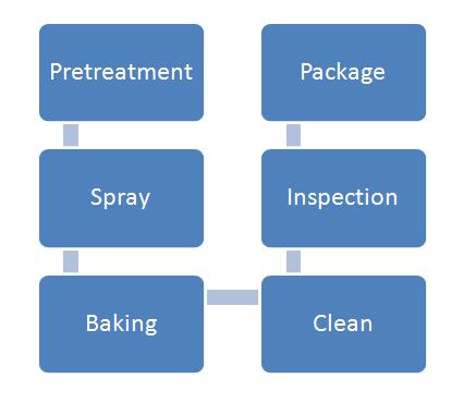 Powder Spray Process