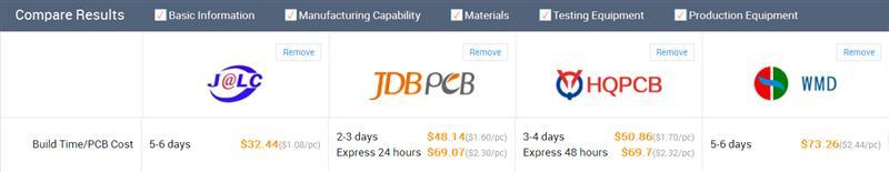 PCB Manufacturers Comparison