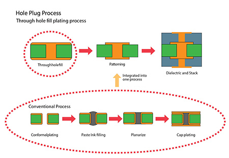 About Plug Hole Process Allpcb Com