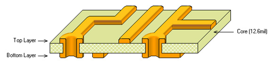 structure of two layers PCB