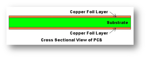 cross sectional view of PCB