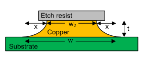 pcb copper tolerance