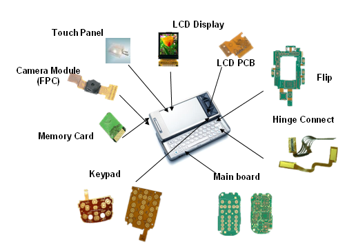 The application of multilayer board