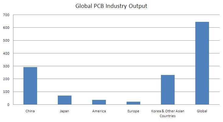 Global PCB Industry Output