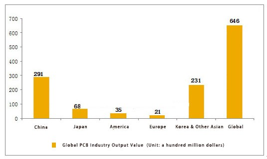 Global PCB output