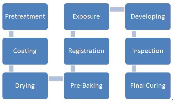 Soldermask Process