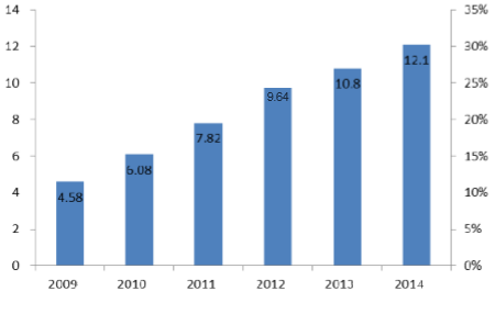 Electronic Ink Supply Volume in China from 2009 to 2014