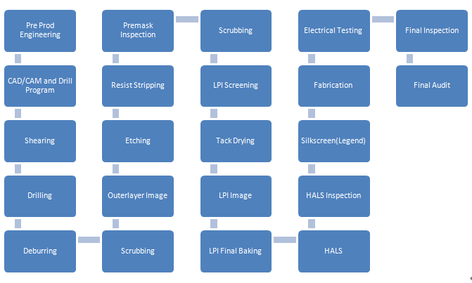 Pcb Production Process Fabrication Equipment