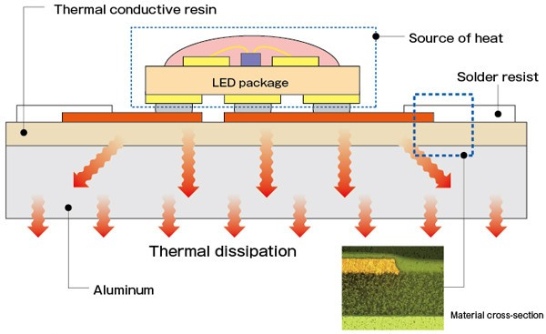 Thermal Dissipation