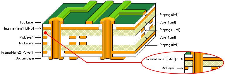 PCB Layers