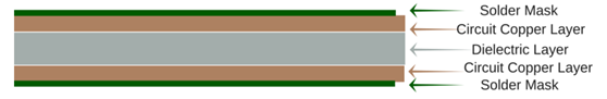 structure of 2 layers PCB