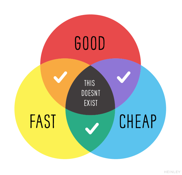 Good & Fast & Cheap