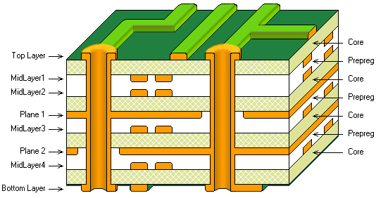 8 layer pcb stackup
