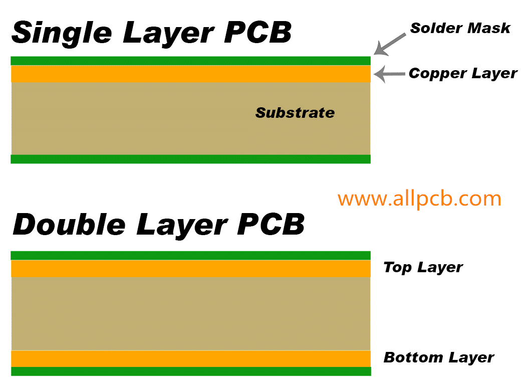 1 Layer Pcb Detailed Introduction From 6 Aspects Allpcb