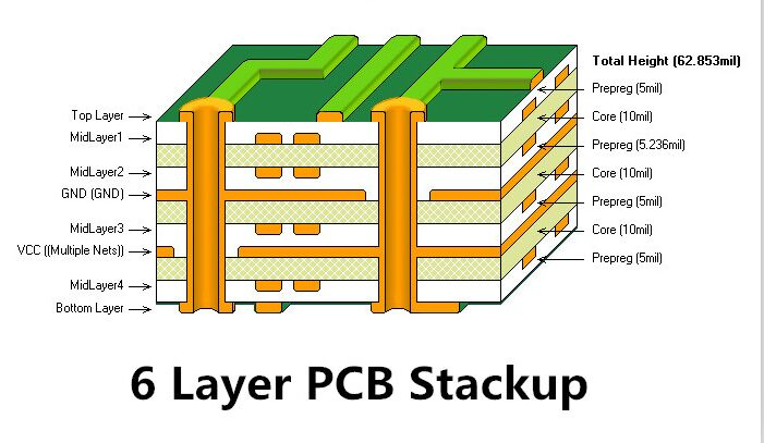6 Layer PCB Stackup