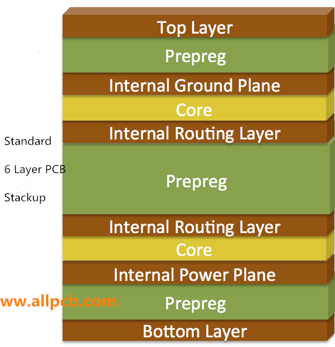 6 Layer PCB - Stackup & Prototype | ALLPCB