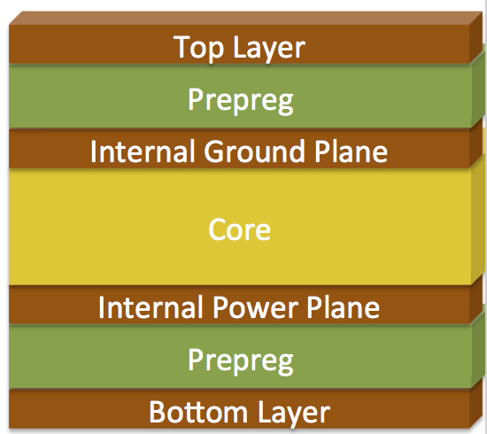 The Best of 2 Layer PCB | ALLPCB
